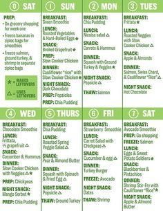 Best food diet plan for weight loss