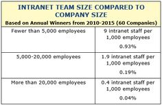 Table of team size compared to company size | Top 10 Intranet Designs of 2015, Neilsen Norman Group
