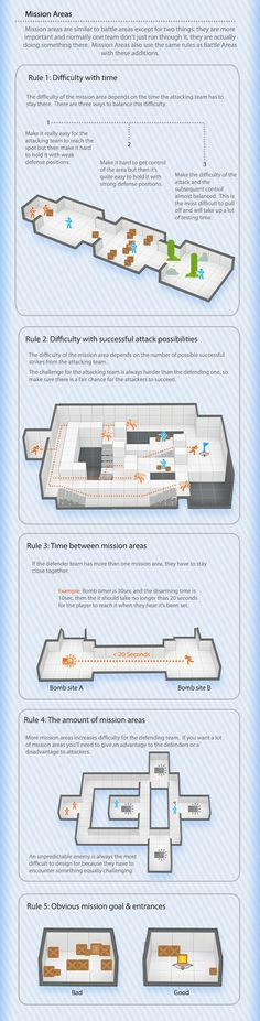 The Visual Guide for Multiplayer Level Design, Bobby Ross. Chapter 3: Tactics B.   http://bobbyross.com/blog/2014/6/29/the-visual-guide-for-multiplayer-level-design