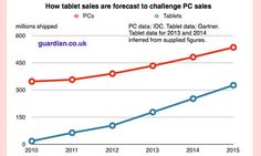 Global Tablet Forecasts Forrester  Ebook  Ereader Stats And