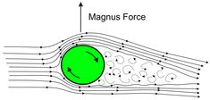 Sketch of Magnus effect with streamlines and turbulent wake - Magnus effect - Wikipedia
