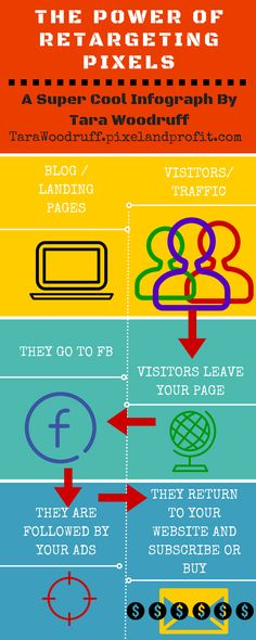 The Power of Retargeting Pixels [A Super Cool Info Graph] Infographic, Ads, Marketing Strategies, Cool Stuff, Business, Blogging, Facebook, Blog, Business Illustration
