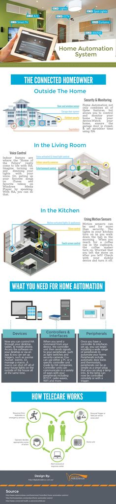 Dreaming of automated smart-home bliss, but unsure of where to start? You've come to the right place. Digital Residence launched a new infographic that shows how a home automation system. What you need for home automation and the connected homeowner works for telecare and how telecare works.