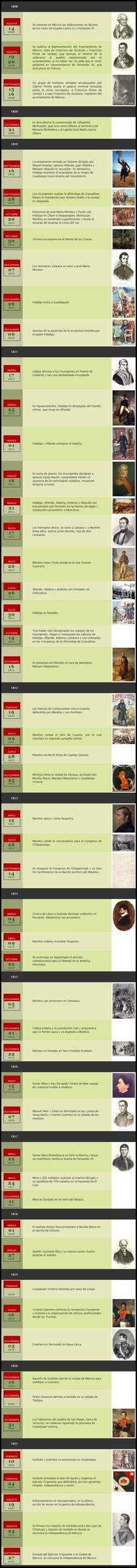 Acróstico + Línea de tiempo de la Independencia de México - de Zambombazo