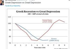 Ambrose Evans-Pritchard: EMU brutality in Greece has destroyed the trust of Europe's Left - Telegraph Greece Economy, Great Depression, Global Economy, Embedded Image Permalink, Economics, Debt, Fails, Insight