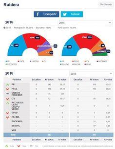 Resultados electorales en Ruidera - 26 de Junio de 2016