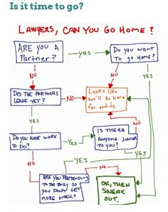 Lawyers, when can you go home? This flowchart explains.