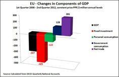 12 09 21 EU bar #economy #trends