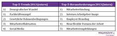 Recruiting Trends 2013 Österreich: Top 5 Trends intern und extern