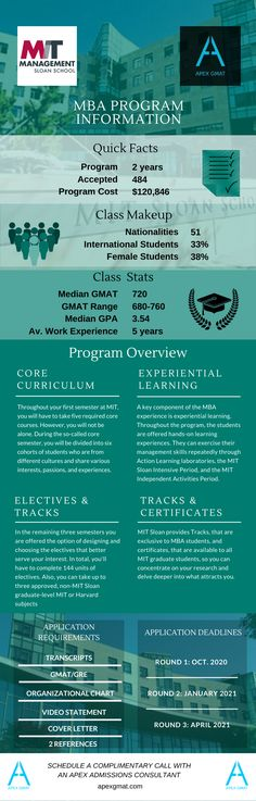 Find key information about the MIT Sloan School of Management MBA such as the class profile, program overview, application requirements and dates. #gmat #apexgmat #gmatmba #sloanschoolofmanagement #sloanschoolofmanagementmba #mba #gmathelp #gmatpost #gmatinfographic #mbaprofille Business School, Experiential, Infographics, Curriculum, Dates, Management, Profile, How To Apply, Student