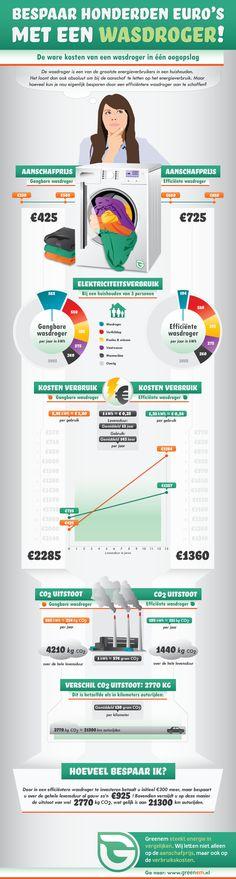 bespaar-honderden-euros-met-een-wasdroger-infographic