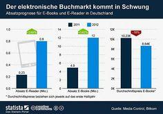 Absatzprognose für E-Books und E-Reader in Deutschland