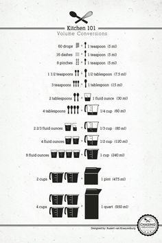 Measurements - This chart shows how measurements should be converted, how to measure dry and wet ingredients and idea to ensure all your ingredients are the right measurement every time.