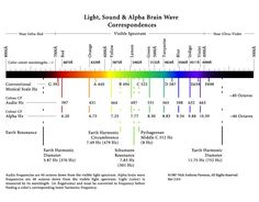 Light, Sound & Brain Waves Electromagnetic Spectrum, Spirit Science, Brain Waves, Sound Healing, Music Theory, Sound Waves, Sacred Geometry, Musical, Knowledge