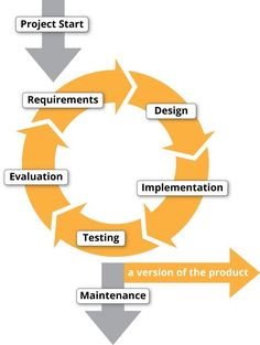 Agile Software Development: A History - The Atlantic