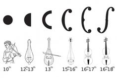 From the 10th to 18th centuries, the sound holes of the violin, and its ancestors, evolved from simple circles to more elongated f-holes.
