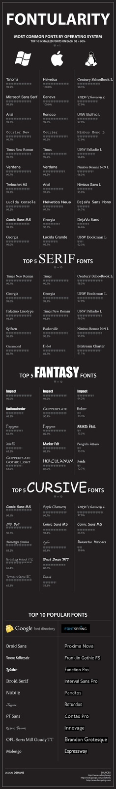 Infographic: Most Popular Fonts by Operating System. This is a list of installed fonts -  it doesn't tell us which fonts are actually being used, which would be much more interesting.