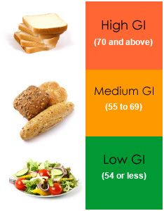 How Insulin, Carbs, and HFCS Impact Weight-Loss - Lean It UP