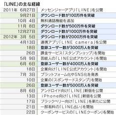 「LINE」、SNS参入の理由 フェイスブック追撃へ  :日本経済新聞