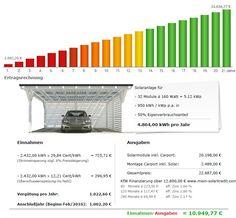 Solarcarport durch die Sonne finanziert. Testsieger mit ➽ TOP Preise - Solarcarport