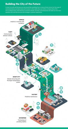 HPE Infographics by Jing Zhang Isometric infographics created by Jing Zhang for Hewlett Packard Enterprise (HPE). Jing Zhang was asked to help Hewlett Packard Enterprise with Web Design, Design Visual, Design Blog, Layout Design, Creative Design, Design Trends, 3d Data Visualization, Creative Infographic, Map Infographics