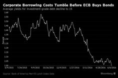 Draghi Smashes Corporate Yields to 1% Before a Bond Is Bought - Bloomberg