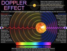 Doppler effect.