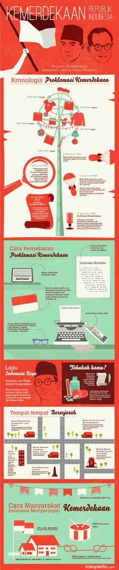 Ingin mengingat kembali momen bersejarah saat kemerdekaan Indonesia? Ayo belajar mengenai sejarah kemerdekaan Indonesia melalui infografik yang ada di https://blog.tokopedia.com/2014/08/infografik-sejarah-dan-peringatan-kemerdekaan-republik-indonesia/