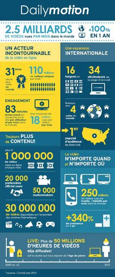 Infographie : Dailymotion en chiffres