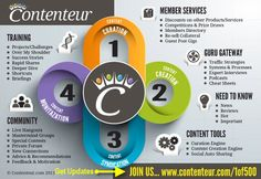 Here's Contenteur – The Next Generation Content Marketing Community