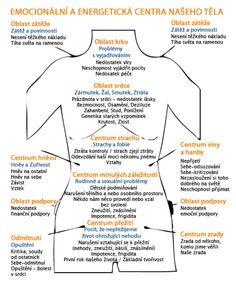 telo Nasa, Psychology, Health Fitness, Spirituality, Massage, Google, Turmeric, Psicologia, Spiritual