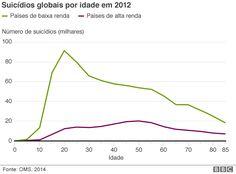 As quatro maiores causas evitáveis de morte entre jovens no mundo: Trânsito, suicídio, HIV, violência. Meus comentários estão em delicious.com/roney (busque p/ suicídio)