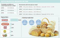 Bimbo, Comapan y Santa Clara son las empresas líderes del negocio de pan