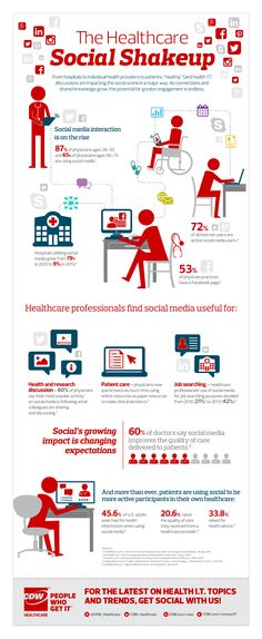 SocialShakeUp in #HealthCare: 60% of doctors say #socialmedia improves the quality of care delivered to patients.