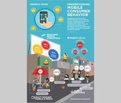 Infographique pour mieux comprendre les utilisateurs de Smartphones
