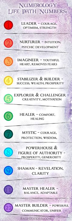 The Life Path number is derived from your birth date. It is the sum total of each number added up until you come to a single digit or one of the master numbers (which are 11 and In Numerology, the significance of life path numbers are usually found i Life Path 11, Life Path Number, Life Path Quotes, Numerology Compatibility, Astrology Numerology, Number Astrology, Aquarius Astrology, Numerology Numbers, Numerology Chart