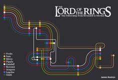 Subway map to Mordor