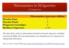 Are electronic cigarettes bad for you? The shocking truth.