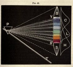 Fig. 46. Solar spectrum, primary colors. Johnson's Natural Philosophy, and Key to Philosophical Charts. 1872.