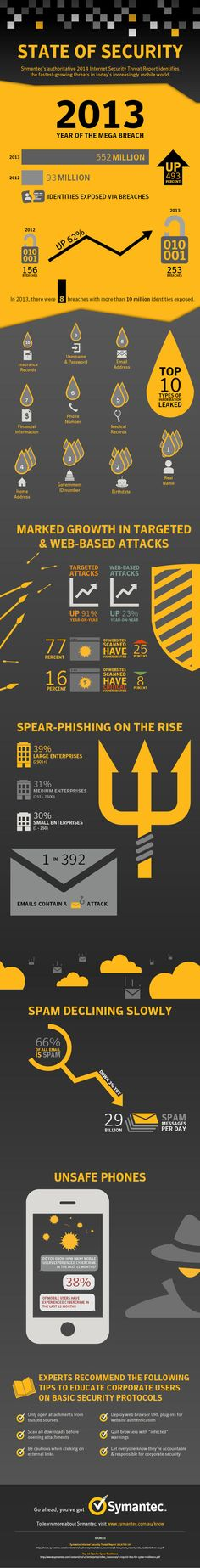 State of Security #infographic #Internet #Hacking #Security