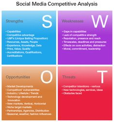 #Social #Media #SWOT  A #strategic #planning process to determine what media will work best for you.