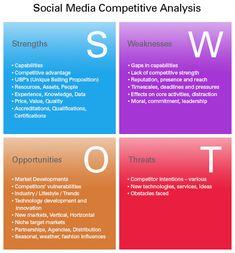 Social Media SWOT