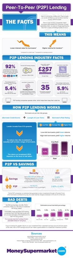 #P2P #Lending #Benefits  Lower interest rates for borrowers and higher returns for lenders.   Average return on investment in Czech Republic is 6 - 8%.   https://www.banking-online.cz/