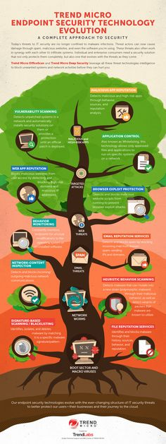 Endpoint Security Technology Evolution   #infographic #Internet #Security #Technoogy
