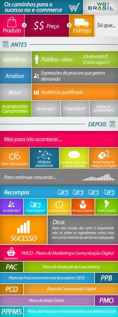 Infográfico: como alcançar o sucesso em estratégias de e-commerce