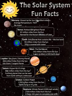 SAVED IMAGE HYB I love these solar system facts. They are mostly all numbers and could assist in making math questions and incorporating mathematical concepts in our best ideas about solar system projects onSolar System Fun Facts Kinda missing Plu Earth And Space Science, Earth From Space, Science For Kids, Science Fair, Earth Facts For Kids, Space Facts For Kids, Facts About Earth, Space Activities, Science Activities