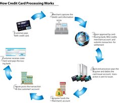 how Credit Card Processing work