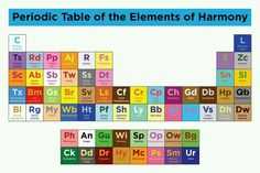 My Little Pony: Friendship is Magic periodic table of elements Hasbro My Little Pony, Mlp My Little Pony, My Little Pony Friendship, Midori, Periodic Table Of The Elements, Little Poney, Princess Celestia, Kids Shows, I Cant Even