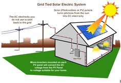 We carry solar racking for every solar panel installation style in California and New Jersey. Get the best solar wholesale, lowest prices available New Jersey.