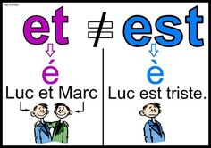 French phonics poster Plus French Language Lessons, French Language Learning, French Lessons, French Basics, French For Beginners, Teaching French Immersion, Grade 1 Reading, French Flashcards, French Teaching Resources